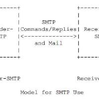 SMTP协议详解