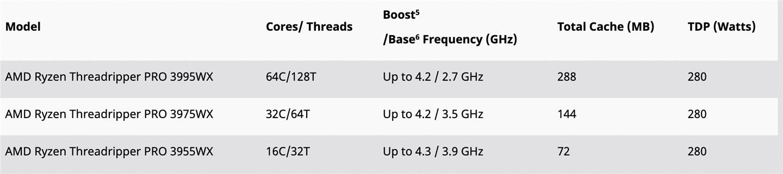 联想独占结束,AMD Threadripper PRO 处理器开始上市:64 核约 35000 元