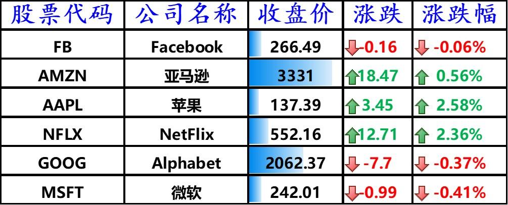 美股全线上扬,苹果上涨 2.58%,哔哩哔哩大涨 5.46%,腾讯音乐跌逾 4%