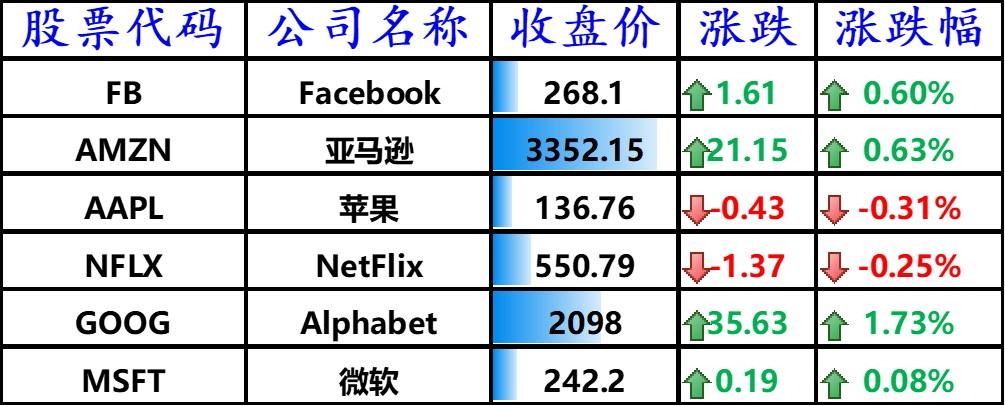 美股收高,美国主要科技巨头多数上涨,中国主要科技股大多数上涨
