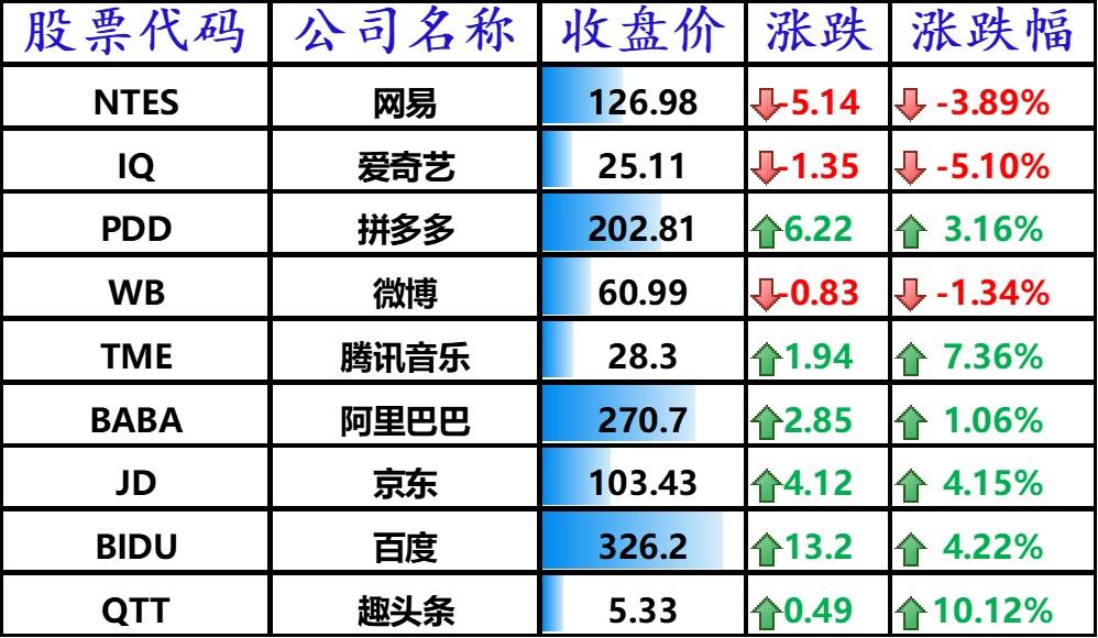 美股涨跌不一,拼多多上涨 3.16%,理想、小鹏汽车跌逾 4%