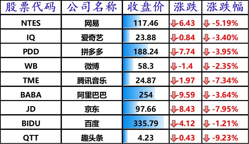 美股科技股普跌:苹果、微软跌近 3%,京东下跌 7.95%,哔哩哔哩大跌 10%