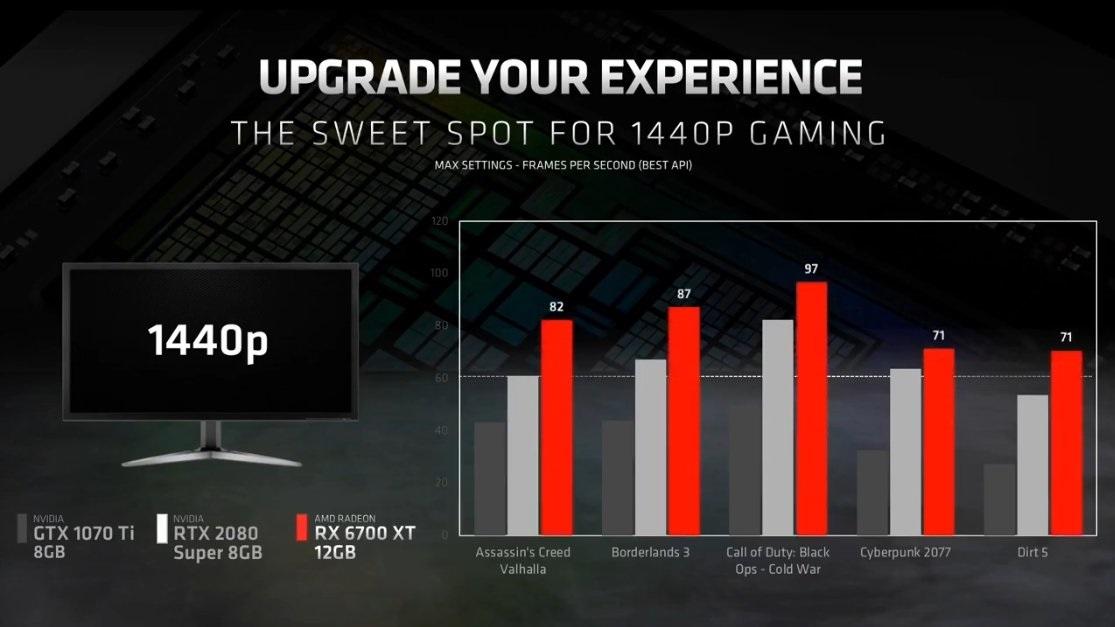 AMD RX 6700XT 显卡发布:性能超 RTX 2080 Super,479 美元
