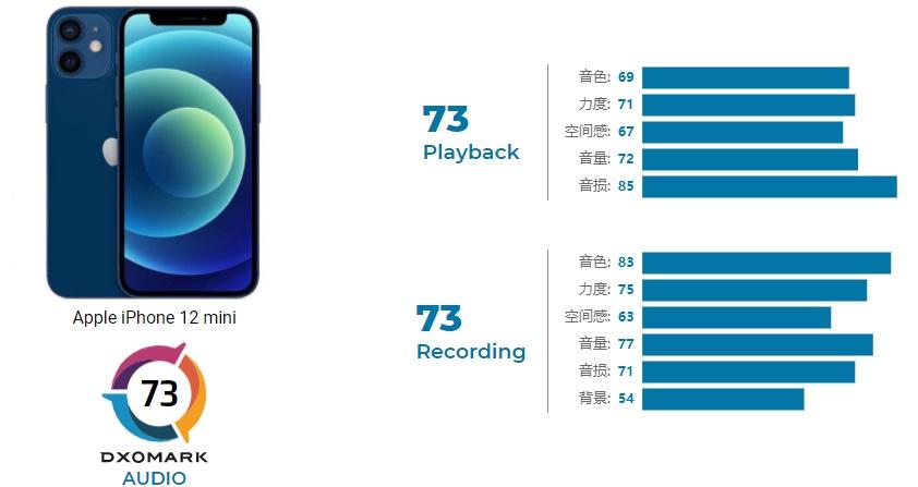 DXOMark 苹果 iPhone 12 mini 音频得分 73 分,暂列第八