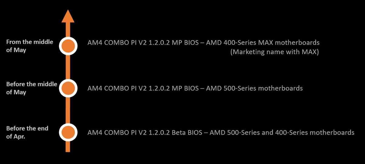 微星发布 AMD 500/400 主板新 BIOS,优化 USB 兼容性