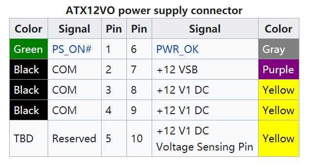 英特尔 ATX12VO 主板供电标准有望随 12 代酷睿普及:24pin 减为 10pin