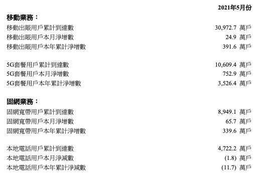 中国联通 5 月 5G 用户净增 752.9 万户,累计超 1.06 亿户