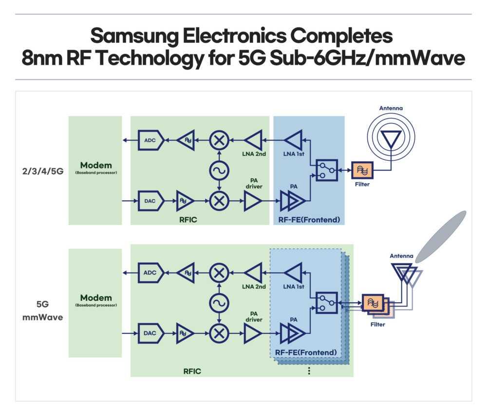 三星推 8nm 射频芯片制程,抢攻 5G 领域
