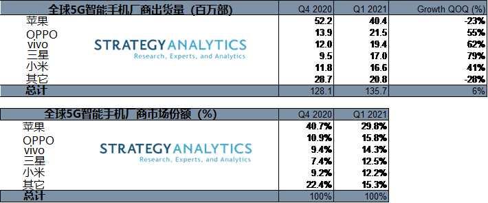 SA 报告:一季度三星和 vivo 成为全球增速最快的 5G 智能手机厂商