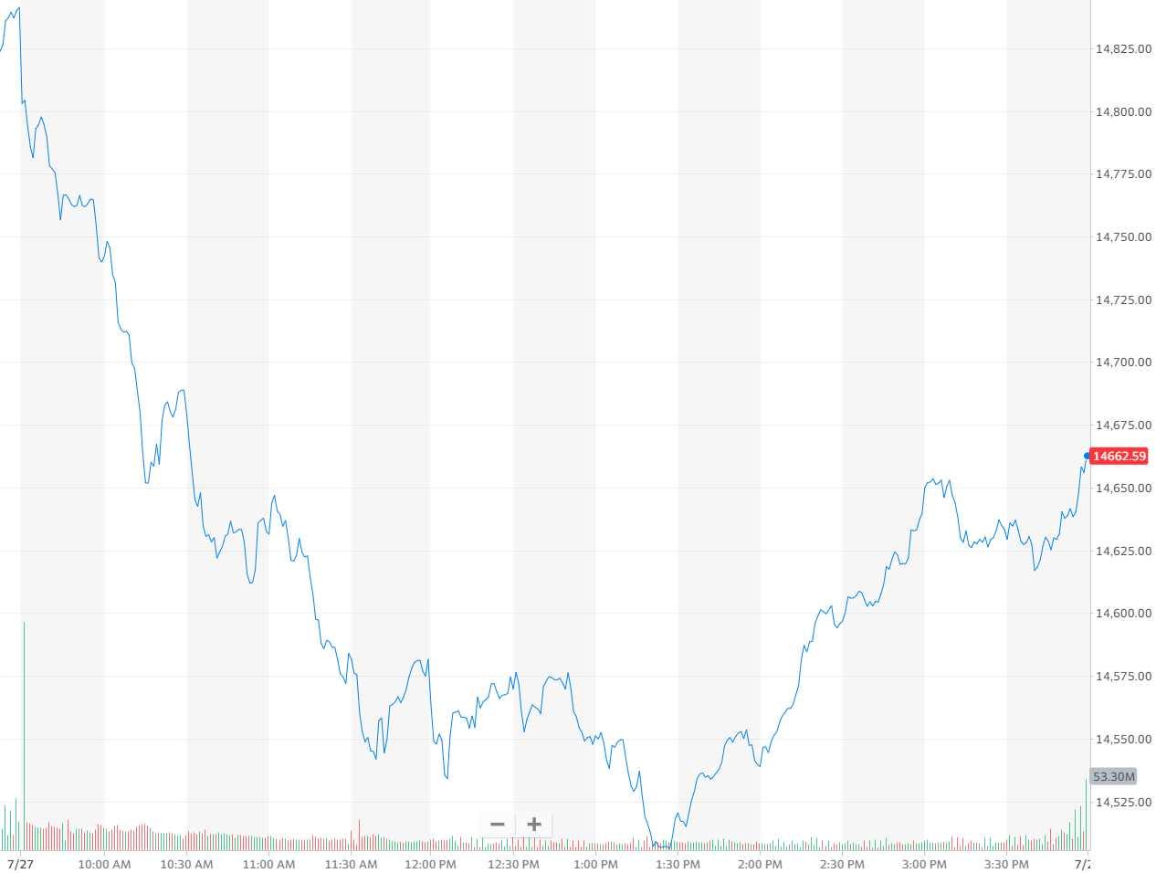 投资者对苹果等顶级科技公司财报持谨慎态度,美股终结五连涨
